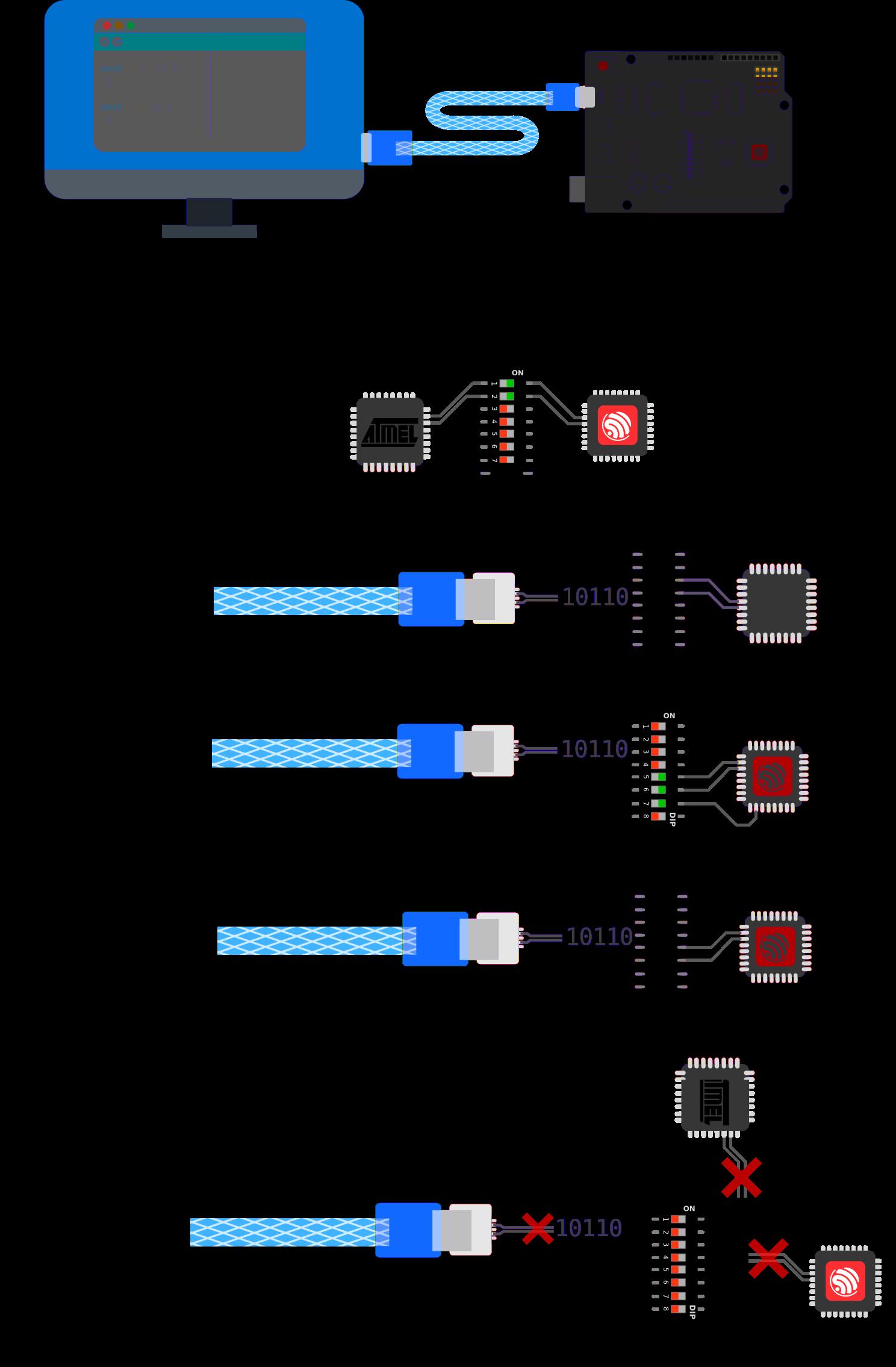 Connessioni